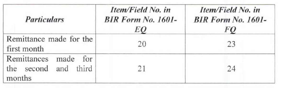 New BIR Forms 1601EQ and 1601FQ – Facing PH Taxes
