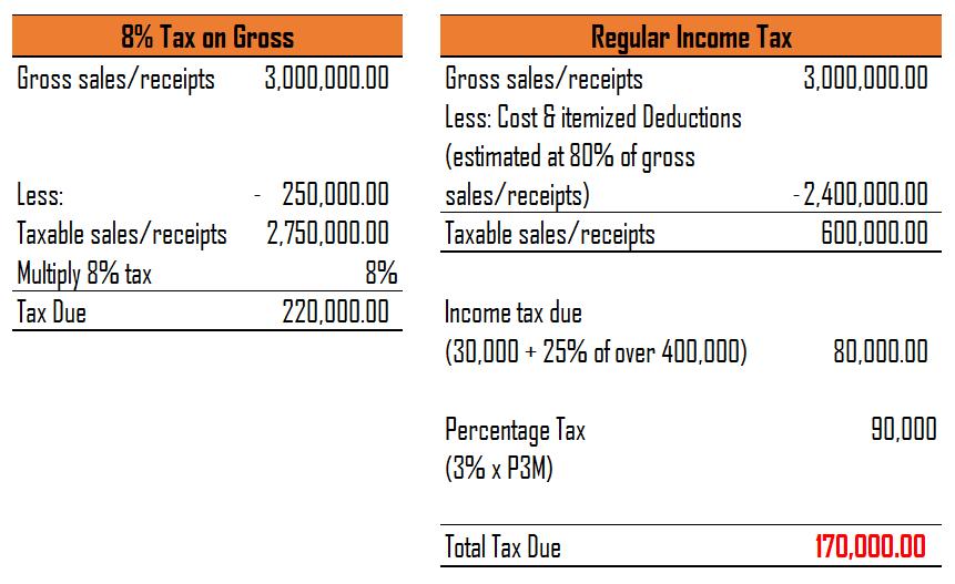 8% losses over regular income tax