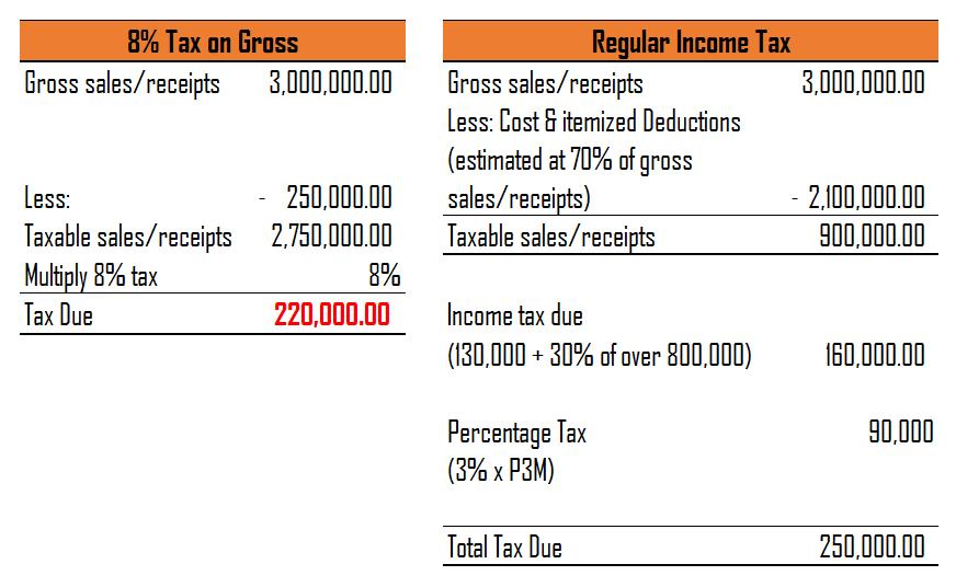8% wins over regular income tax