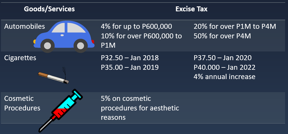Excise Tax 2