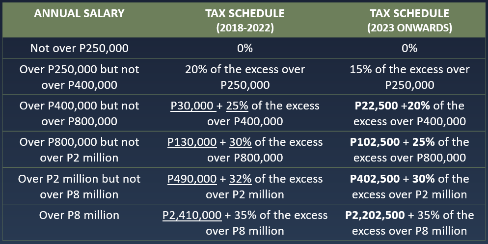 Revised individual income tax