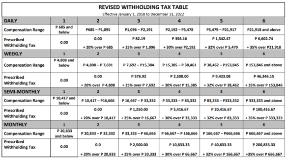 Revised Withholding Tax Table